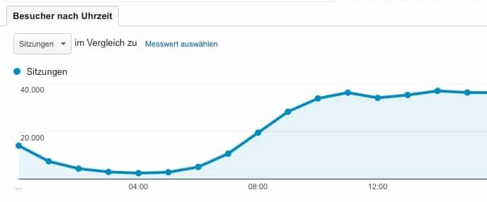 Besucher nach Uhrzeit in Analytics auswerten